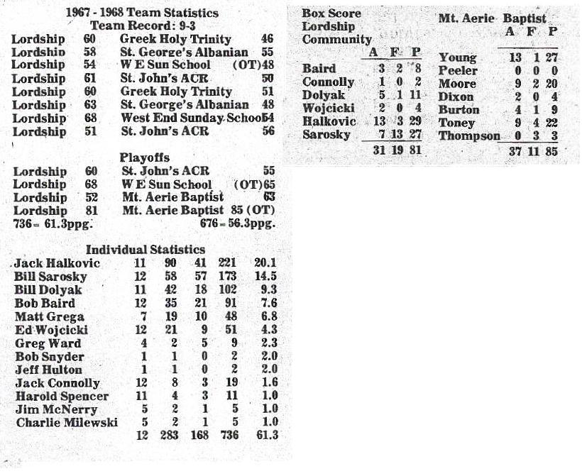 LCC1968hoopscores